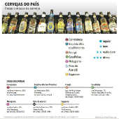 Cervejas do país