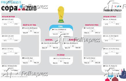 Copa do Mundo 2018 - Rússia - Tabela  Fase das finais