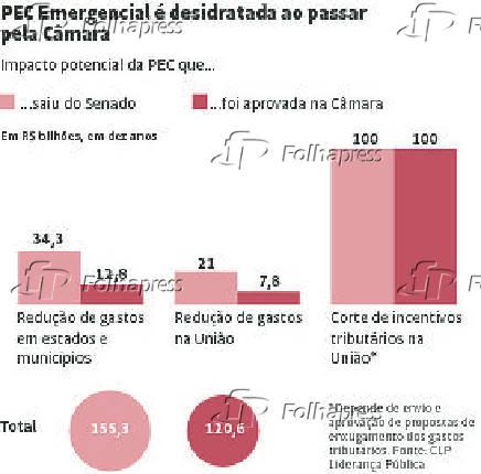 PEC Emergencial é desidratada ao passar pela Câmara