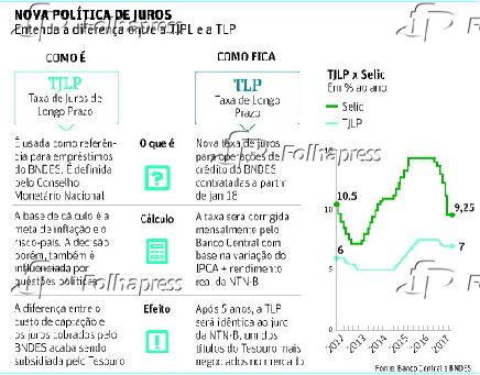 NOVA POLÍTICA DE JUROS