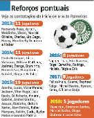 Reforço pontuais – Veja as contratações de início de ano do Palmeiras