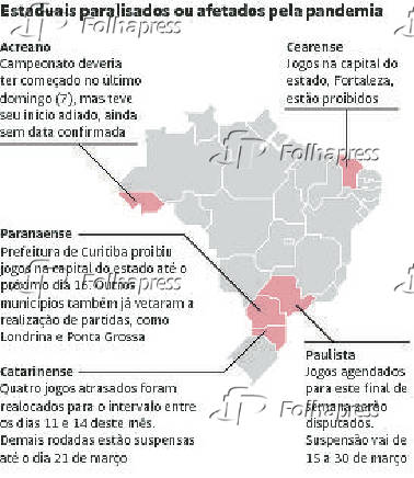 Estaduais paralisados ou afetados pela pandemia