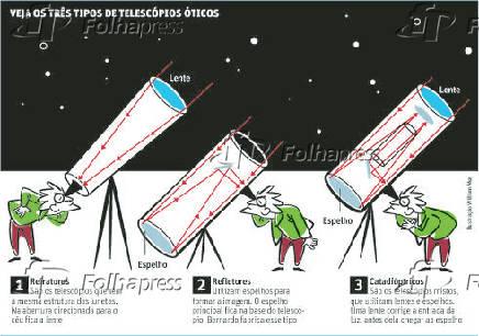 VEJA OS TRÊS TIPOS DE TELESCÓPIOS ÓTICOS