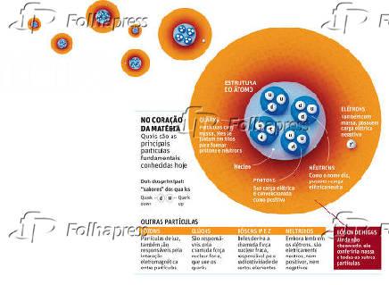 NO CORAÇÃO DA MATÉRIA - Partículas