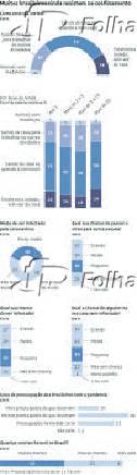 Muitos brasileiros ainda resistem ao confinamento