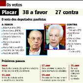 Os votos