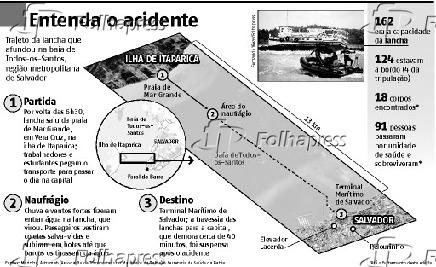 Entenda o acidente - Trajeto da lancha