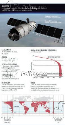 A QUEDA - Laboratório espacial chinês