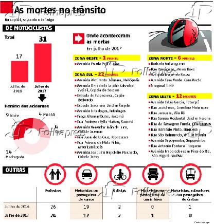 As mortes no trânsito